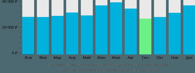 Динамика стоимости авиабилетов из Лос-Анджелеса в Кахулуи по месяцам