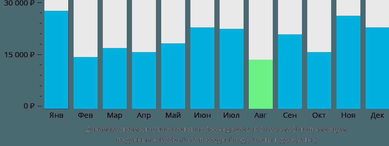 Динамика стоимости авиабилетов из Лос-Анджелеса в Оклахома-Сити по месяцам