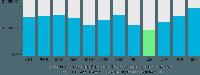Динамика стоимости авиабилетов из Лос-Анджелеса в Орландо по месяцам
