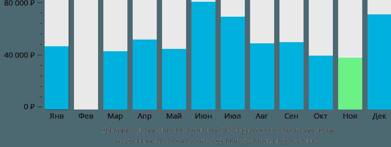 Динамика стоимости авиабилетов из Лос-Анджелеса в Осаку по месяцам
