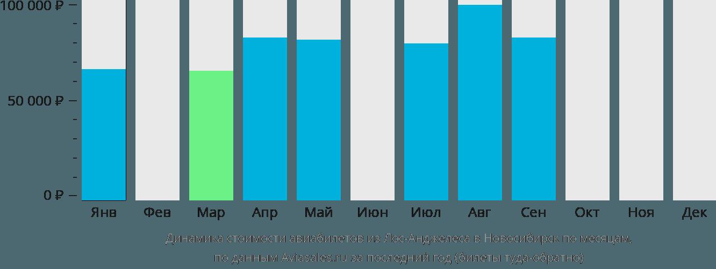 Динамика стоимости авиабилетов из Лос-Анджелеса в Новосибирск по месяцам