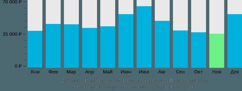 Динамика стоимости авиабилетов из Лос-Анджелеса в Париж по месяцам