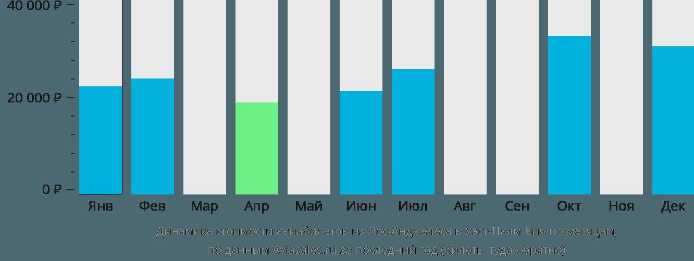 Динамика стоимости авиабилетов из Лос-Анджелеса в Уэст-Палм-Бич по месяцам