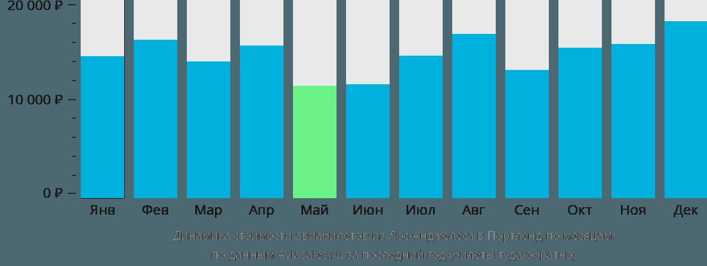 Динамика стоимости авиабилетов из Лос-Анджелеса в Портленд по месяцам