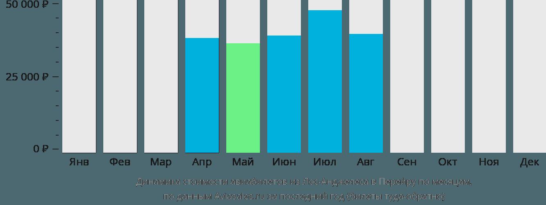 Динамика стоимости авиабилетов из Лос-Анджелеса в Перейру по месяцам