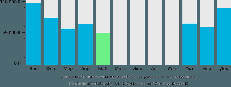 Динамика стоимости авиабилетов из Лос-Анджелеса в Перт по месяцам