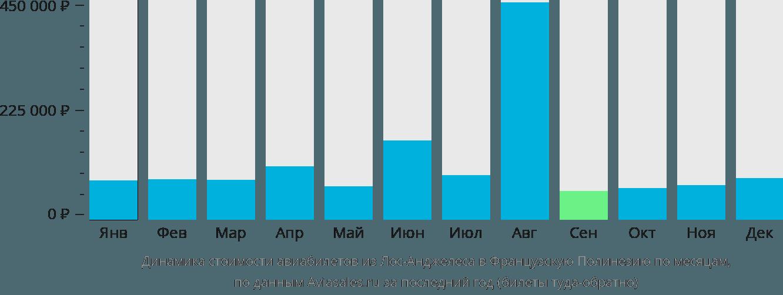 Динамика стоимости авиабилетов из Лос-Анджелеса в Французскую Полинезию по месяцам