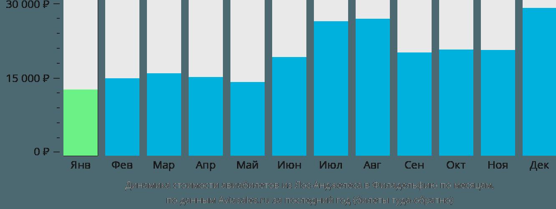 Динамика стоимости авиабилетов из Лос-Анджелеса в Филадельфию по месяцам