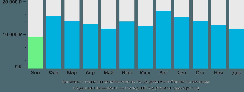 Динамика стоимости авиабилетов из Лос-Анджелеса в Финикс по месяцам