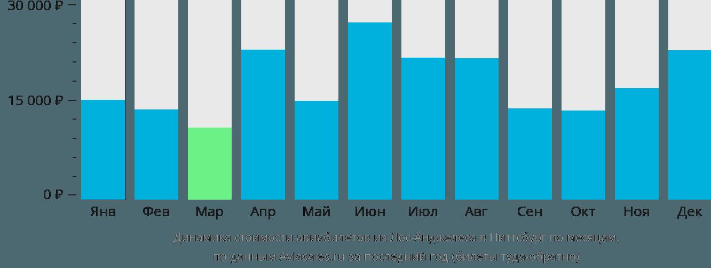 Динамика стоимости авиабилетов из Лос-Анджелеса в Питтсбург по месяцам