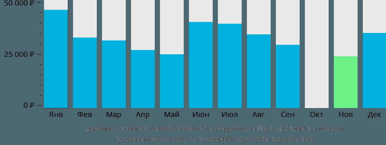 Динамика стоимости авиабилетов из Лос-Анджелеса в Порт-оф-Спейн по месяцам