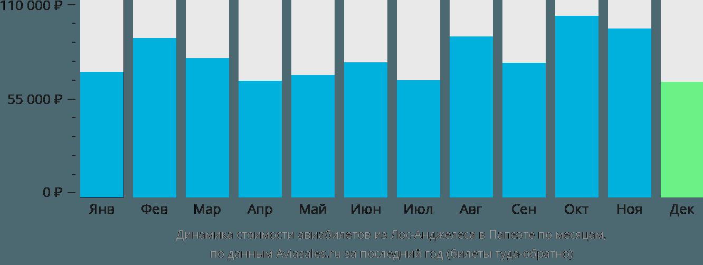 Динамика стоимости авиабилетов из Лос-Анджелеса в Папеэте по месяцам