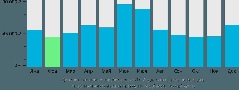 Динамика стоимости авиабилетов из Лос-Анджелеса в Прагу по месяцам