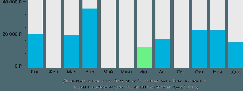 Динамика стоимости авиабилетов из Лос-Анджелеса в Паско по месяцам