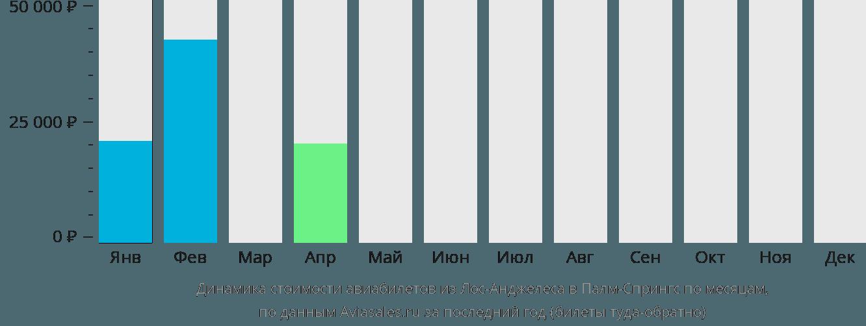 Динамика стоимости авиабилетов из Лос-Анджелеса в Палм-Спрингс по месяцам