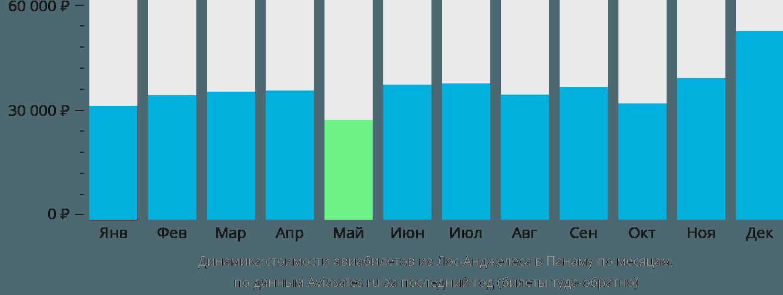 Динамика стоимости авиабилетов из Лос-Анджелеса в Панаму по месяцам
