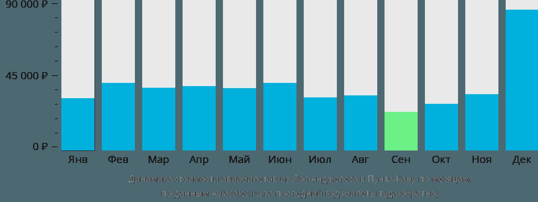 Динамика стоимости авиабилетов из Лос-Анджелеса в Пунта-Кану по месяцам