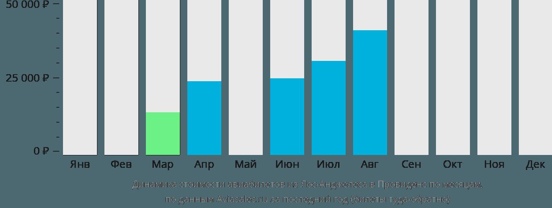 Динамика стоимости авиабилетов из Лос-Анджелеса в Провиденс по месяцам