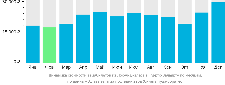 Динамика стоимости авиабилетов из Лос-Анджелеса в Пуэрто-Вальярту по месяцам