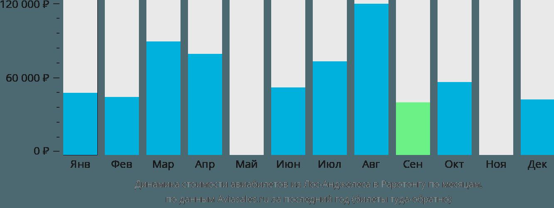 Динамика стоимости авиабилетов из Лос-Анджелеса в Раротонгу по месяцам