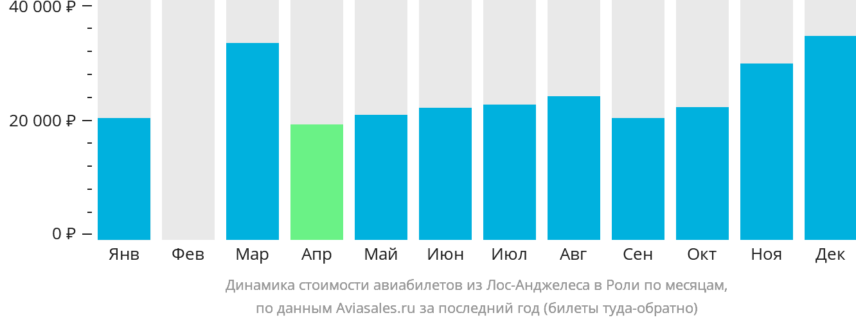 Динамика стоимости авиабилетов из Лос-Анджелеса в Роли по месяцам