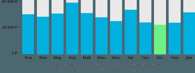 Динамика стоимости авиабилетов из Лос-Анджелеса в Рейкьявик по месяцам