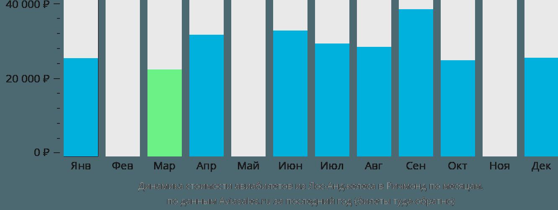 Динамика стоимости авиабилетов из Лос-Анджелеса в Ричмонд по месяцам
