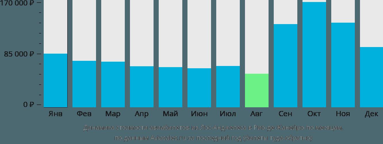 Динамика стоимости авиабилетов из Лос-Анджелеса в Рио-де-Жанейро по месяцам