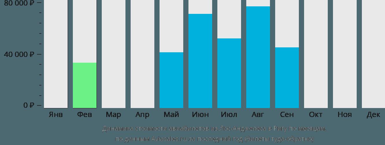 Динамика стоимости авиабилетов из Лос-Анджелеса в Ригу по месяцам