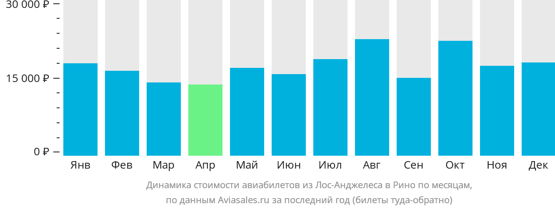 Динамика стоимости авиабилетов из Лос-Анджелеса в Рино по месяцам