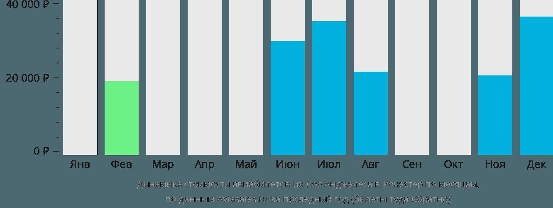 Динамика стоимости авиабилетов из Лос-Анджелеса в Рочестер по месяцам