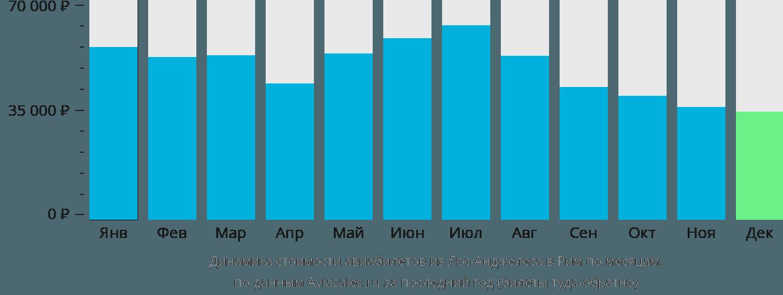 Динамика стоимости авиабилетов из Лос-Анджелеса в Рим по месяцам