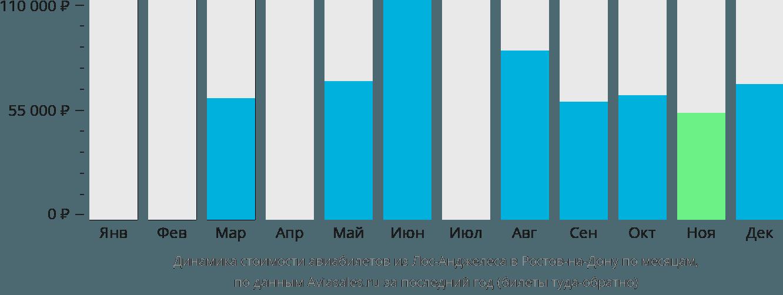 Динамика стоимости авиабилетов из Лос-Анджелеса в Ростов-на-Дону по месяцам