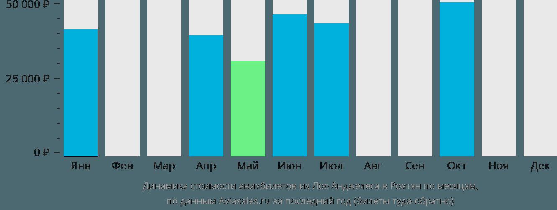 Динамика стоимости авиабилетов из Лос-Анджелеса в Роатан по месяцам