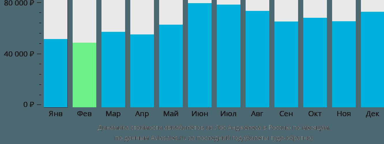 Динамика стоимости авиабилетов из Лос-Анджелеса в Россию по месяцам