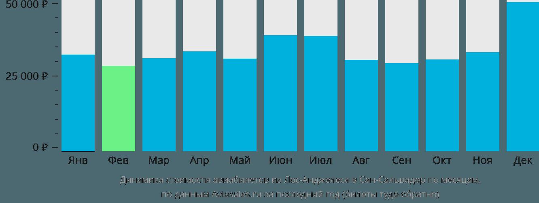 Динамика стоимости авиабилетов из Лос-Анджелеса в Сан-Сальвадор по месяцам