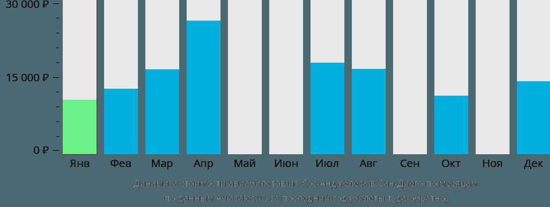 Динамика стоимости авиабилетов из Лос-Анджелеса в Сан-Диего по месяцам