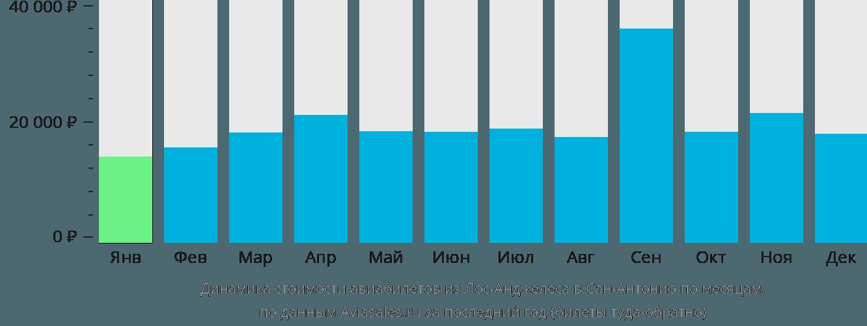 Динамика стоимости авиабилетов из Лос-Анджелеса в Сан-Антонио по месяцам