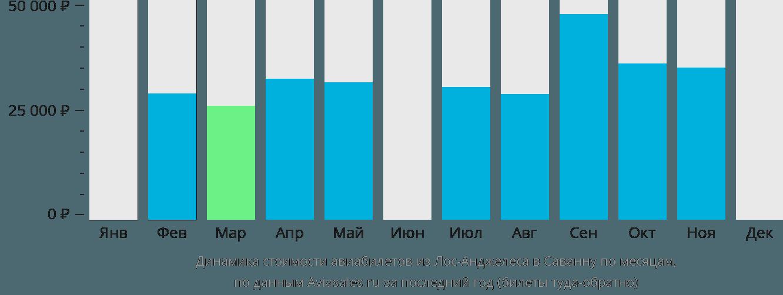 Динамика стоимости авиабилетов из Лос-Анджелеса в Саванну по месяцам