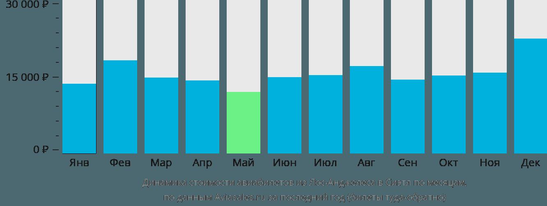 Динамика стоимости авиабилетов из Лос-Анджелеса в Сиэтл по месяцам