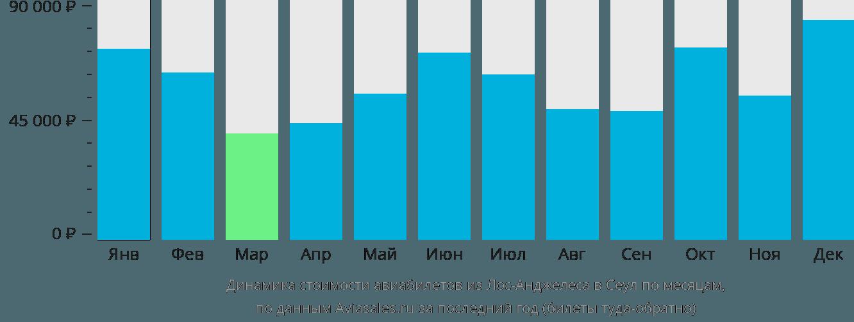 Динамика стоимости авиабилетов из Лос-Анджелеса в Сеул по месяцам