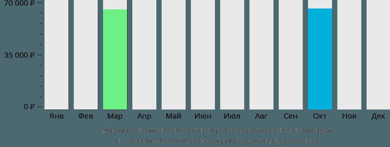 Динамика стоимости авиабилетов из Лос-Анджелеса на Маэ по месяцам