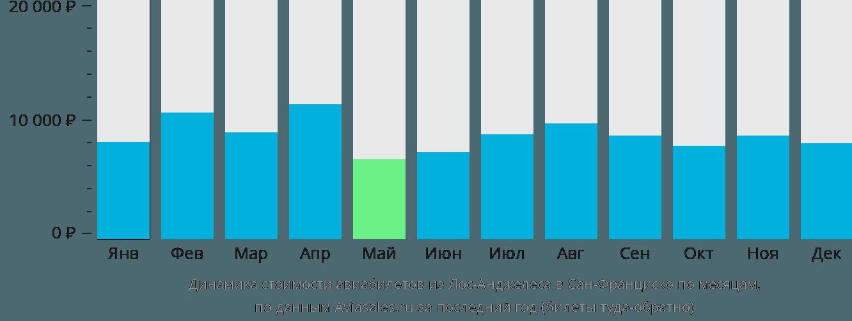 Динамика стоимости авиабилетов из Лос-Анджелеса в Сан-Франциско по месяцам