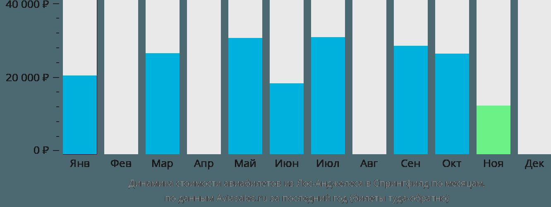 Динамика стоимости авиабилетов из Лос-Анджелеса в Спрингфилд по месяцам