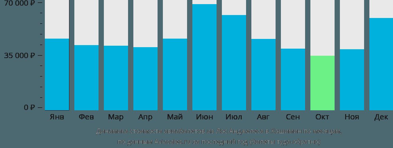 Динамика стоимости авиабилетов из Лос-Анджелеса в Хошимин по месяцам