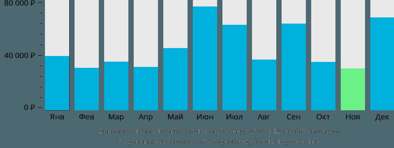 Динамика стоимости авиабилетов из Лос-Анджелеса в Шанхай по месяцам