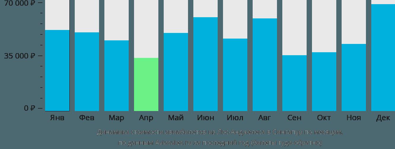 Динамика стоимости авиабилетов из Лос-Анджелеса в Сингапур по месяцам