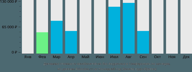 Динамика стоимости авиабилетов из Лос-Анджелеса в Симферополь по месяцам