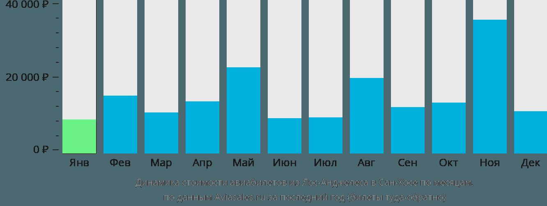 Динамика стоимости авиабилетов из Лос-Анджелеса в Сан-Хосе по месяцам