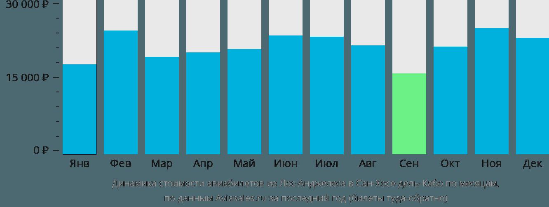Динамика стоимости авиабилетов из Лос-Анджелеса в Сан-Хосе-дель-Кабо по месяцам